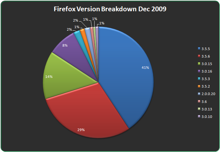 Firefox Version Breakdown For December 2009