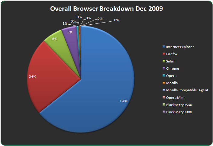 Overall Browser Breakdown For December 2009